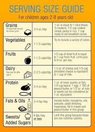Height Of A 2 Year Old Chart Serving Size Guide 2 8 Years Old Toddler Nutrition Kids