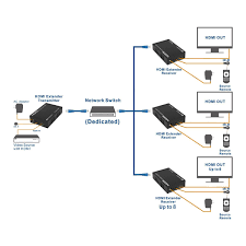 hdmi extender over single cat6 etherent cable supporting tcp ip hdmi extender over single cat6 etherent cable supporting tcp ip