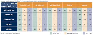 Sq Krisflyer Miles Chart Singapore Airlines Releases Krisflyer Award Chart For Travel
