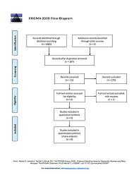 File Prisma Flow Chart For Wiki Journal Of Medicine Article