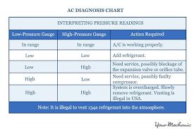 Automotive Ac Pressure Chart 21 Logical R12 Pressure Temperature Chart Pdf
