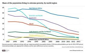 Inequality Chart Economic Inequality Is A Natural Consequence Of Free