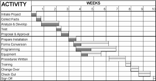 Sample Gantt Chart For Research Proposal Example Of Gantt Chart For Research Project Gantt Chart For