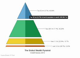 Pyramid Chart Fusioncharts