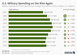 2010 Us Military Pay Chart Chart U S Military Spending On The Rise Again Statista