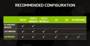 Tested The Payoff In Buying Nvidias 40 Sli Hb Bridge
