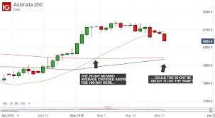 Asx 200 Technical Analysis Down But Not Out Asx Can Hang On