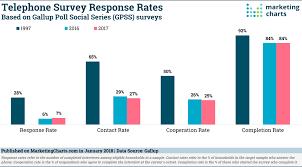 Gallup Telephone Survey Response Rates 1997 2017 Jan2018