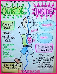 teacher trap understanding characters this article contains some solid ideas for anchor charts like the one pictured above for teaching students to think