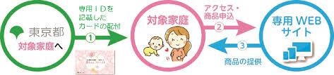 東京都出産応援事業 ~コロナに負けない!~ 東京都福祉保健局