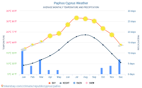 Cyprus Weather Chart Paphos Cyprus Weather 2020 Climate And Weather In Paphos