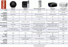 Streaming Tv Comparison Chart Comparison Chart Nexus Q Vs Apple Tv And More