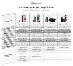 Wyndscent Electronic Scent Vaporizer Wyndscent Vaporizer