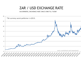 Convert Dollar To Rand Currency Exchange Rates