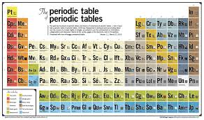 The Periodic Table of Periodic Tables / keaggy.com ...