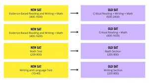 New Sat Conversion Chart Whats Your Score Worth Kaplan