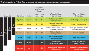 trailer wiring color code chart
