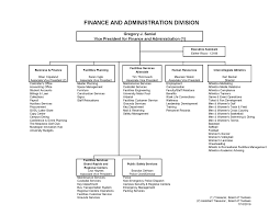 Finance And Administration Organizational Chart University