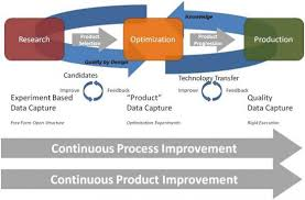 """qbd the devil is in the data pharmaceutical manufacturing the technology elements to facilitate this """"platform strategy"""" are comprised of the following components see figure 2"""