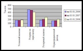 Дипломная работа Учет собственного капитала и анализ  Рисунок 1 Структура собственного капитала ТОО Аршалы Нан за период 2006 2008гг