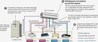 mitsubishi heating and cooling systems. Interesting Heating A Flow Dividing Function Differing Phases Of Refrigerants Are  Circulated Between Indoor Units With Demands For Effective Energy Recovery In Mitsubishi Heating And Cooling Systems S