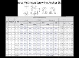 Cm Shackle Chart Cm Shackles Screw Pin Anchor Shackles