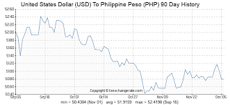 Peso Dollar Exchange Chart United States Dollar Usd To Philippine Peso Php Exchange
