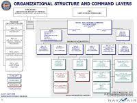 Opnav Organization Chart 2016 File Us Secnav Org Chart Png
