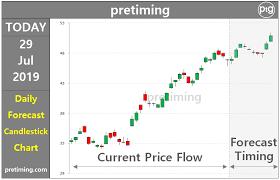 Pretiming Mu Stock Forecasts Daily Stock Market
