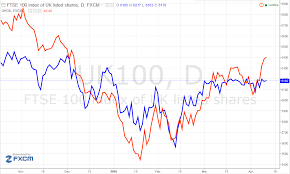 Crude Oil Yahoo Finance Brent Crude Oil Price