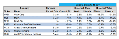 Securities Lending Times Hanweck Reveals New Borrow