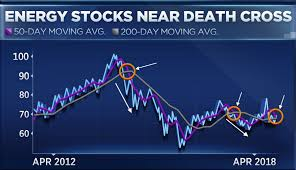50 Day Moving Average Charts As Oil Surges Energy Stock May Be Facing A Death Cross