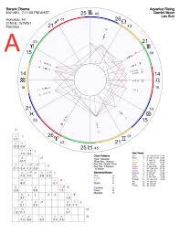 Natal Birth Chart Interpret A Natal Birth Chart And Send Astrology In Pdf