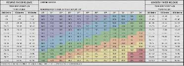 Golf Shaft Stiffness Chart Golf Swing Speed Chart Shaft Flex Golf Swing Speed Chart