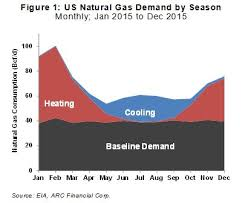 Natural Gas Clocking Chart Natural Gas Prices Increasingly Weather Sensitive Oilprice Com