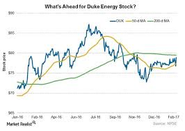 Where Duke Energys Stock Could Go In The Future Market