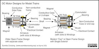 dc motor technology and history a motor of this type acts by running electricity through wires wrapped in coils that run through slots on an armature attached to a shaft to create an