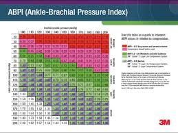 Ankle Brachial Pressure Index Abpi Chart Pptx Powerpoint