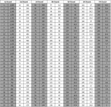 Nfl Trade Value Chart Nfl Draft Trade Value Chart Exhaustive Drsft Trade Chart