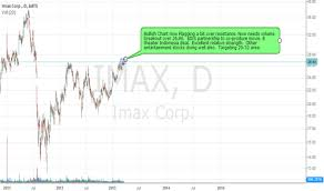 Imax Stock Price And Chart Nyse Imax Tradingview
