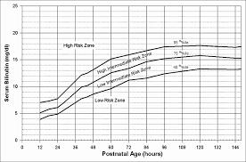 Bilirubin Range Newborn Chart Reasonable Baby Bilirubin Chart Normal Bilirubin Level For