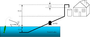 Lake Water Pump System Design Homework 4 Cm3110