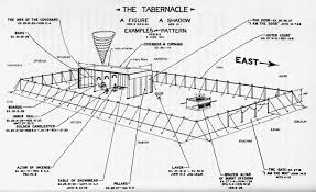 Injesus Com Lets Enter The Tabernacle See The Chart