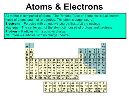 Atoms & Electrons All matter is composed of atoms. The Periodic ...