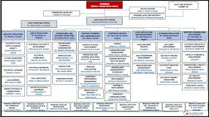 Malaysian Government Structure Chart Struktur Organisasi