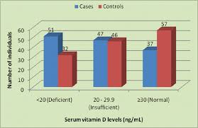 Normal Vitamin D Levels Chart Serum Vitamin D Levels And Alopecia Areata A Hospital Based