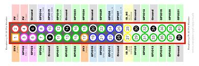 Simple Guide To The Raspberry Pi Gpio Header Raspberry Pi Spy