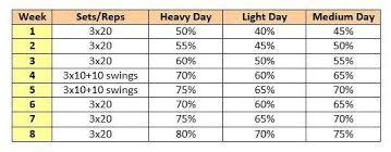 Deadlift Max Chart Cal Polys 8 Week Deadlift Program Push Through A Strength