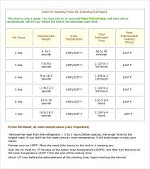 Sample Prime Rib Temperature Chart 5 Documents In Pdf