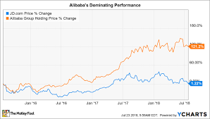 2 Reasons Jd Com Is A Better Growth Stock Than Alibaba The